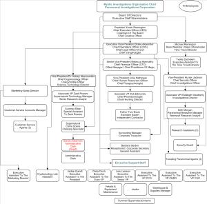 Mystic Investigations Org Chart